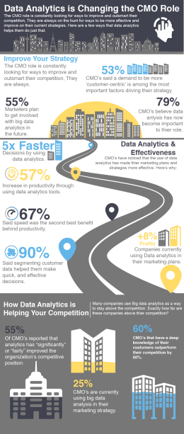 How Data Analytics is changing CMO-01