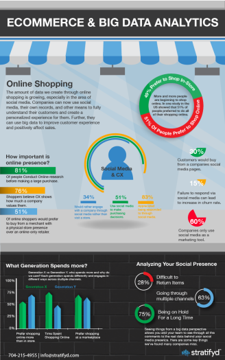 Infographic-Ecommerce and Big Data Infographic-01